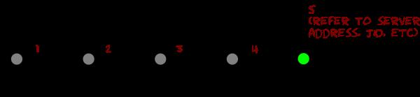 Diagramm, das den Ablauf für die manuelle Registrierung zeigt