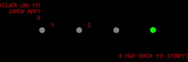 Diagramm, das den Ablauf für Invite-URI-Links darstellt